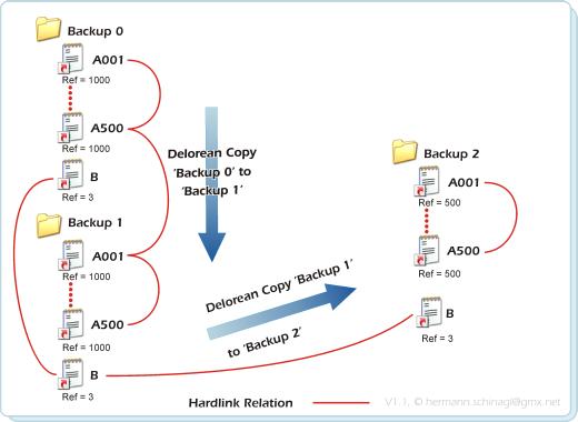 ln - command line hardlinks