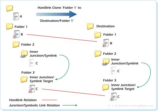 Ln Command Line Hardlinks